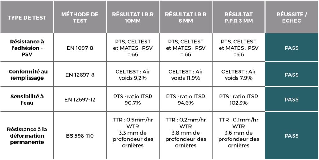 tableau Conformités aux normes Européennes et Accréditation BBA